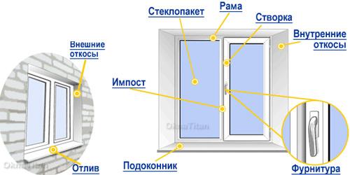 описание устройства окна